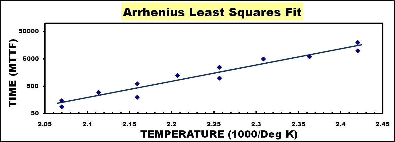 Arrhenius Plot