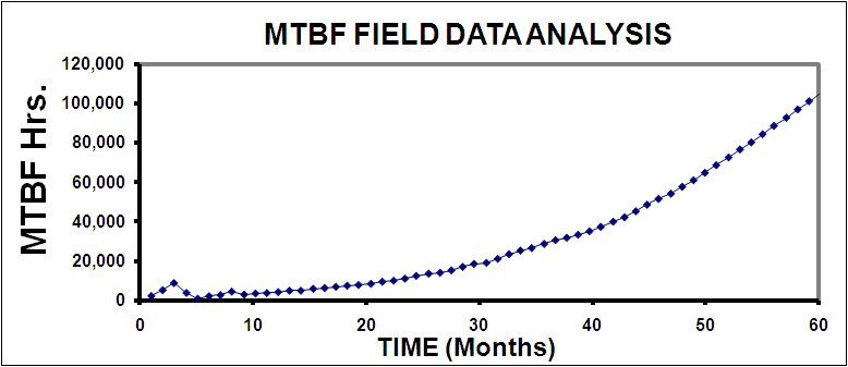 MTBF Field Data Plot