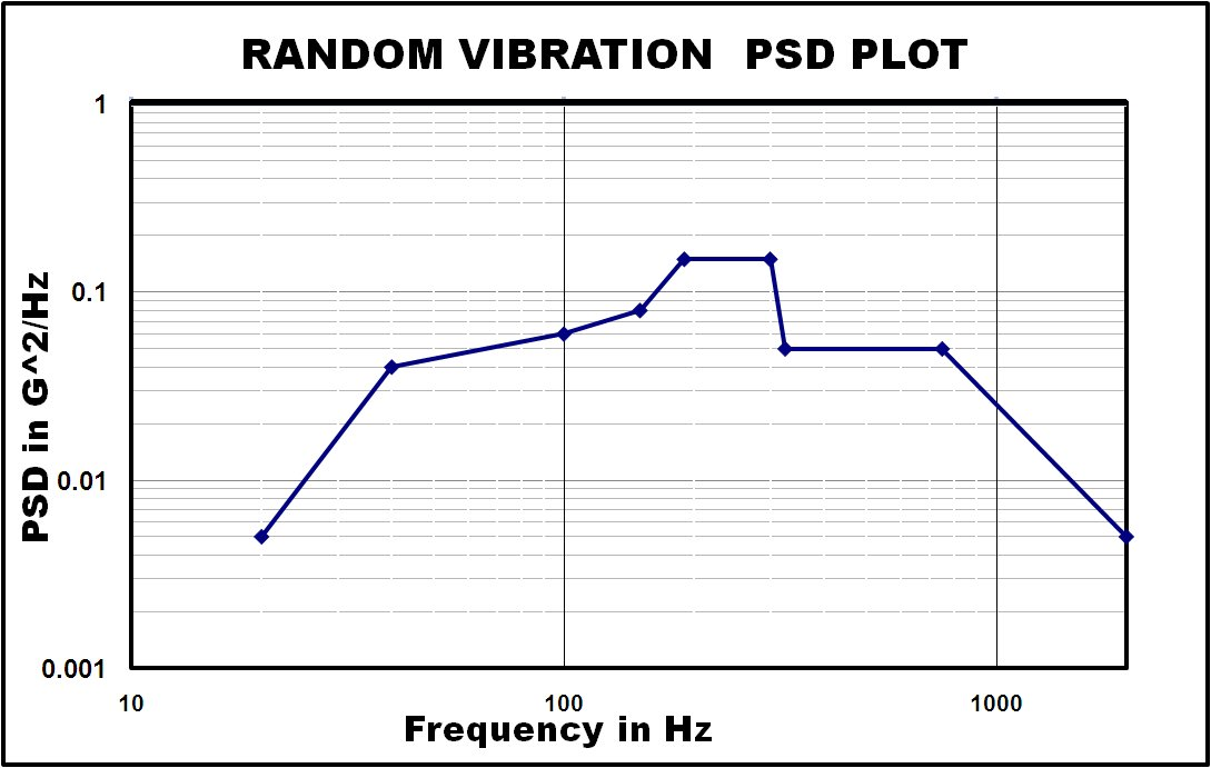 Random vibration picture